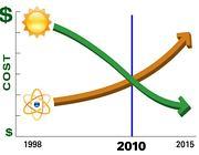 Solar-NuclearGraph