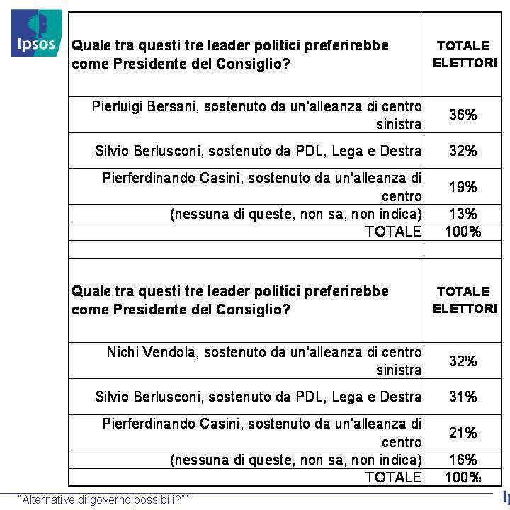 sondaggio2-