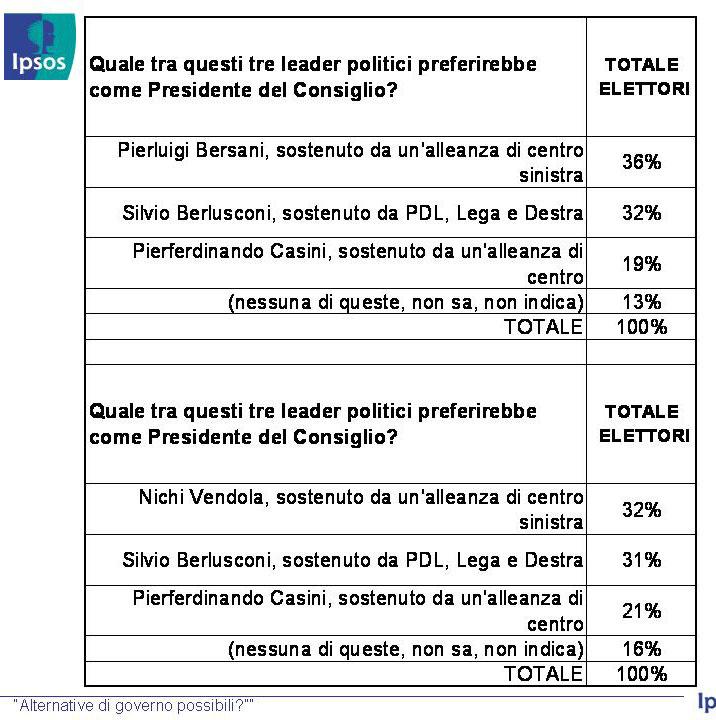 sondaggio4