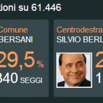 Italia: la rivoluzione è adesso